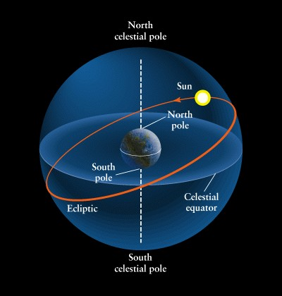 Vernal Equinox on Vernal Equinox              Summer Solstice